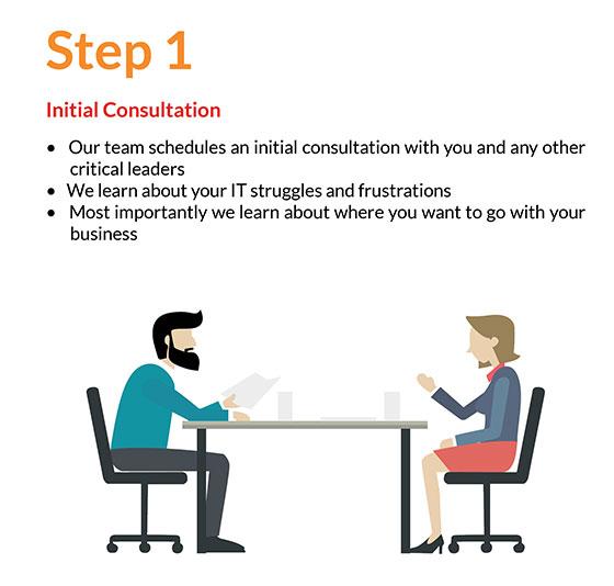 Step 1 - Initial Consultation